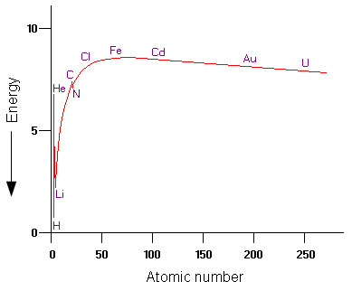 Atomic Number v Energy