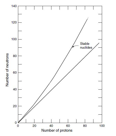 neutron proton ratio and stability