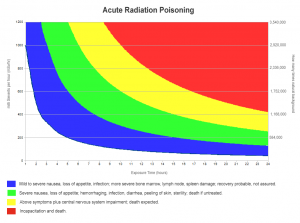 Acute Radiation Poisoning