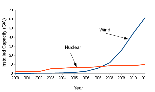 Wind vs Nuclear in PR China