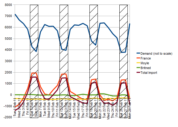 Average Daily Demand And Electricity Imports - One Month
