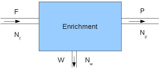 Uranium Enrichment Formula | Peter Lux