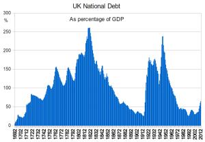 http://en.wikipedia.org/wiki/United_Kingdom_national_debt