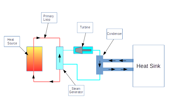 Mains water usage at nuclear power plants peter lux the heat source nuclear fuel rods heats up water which does not turn into steam since it is a very high pressure this water then passes through a steam ccuart Choice Image